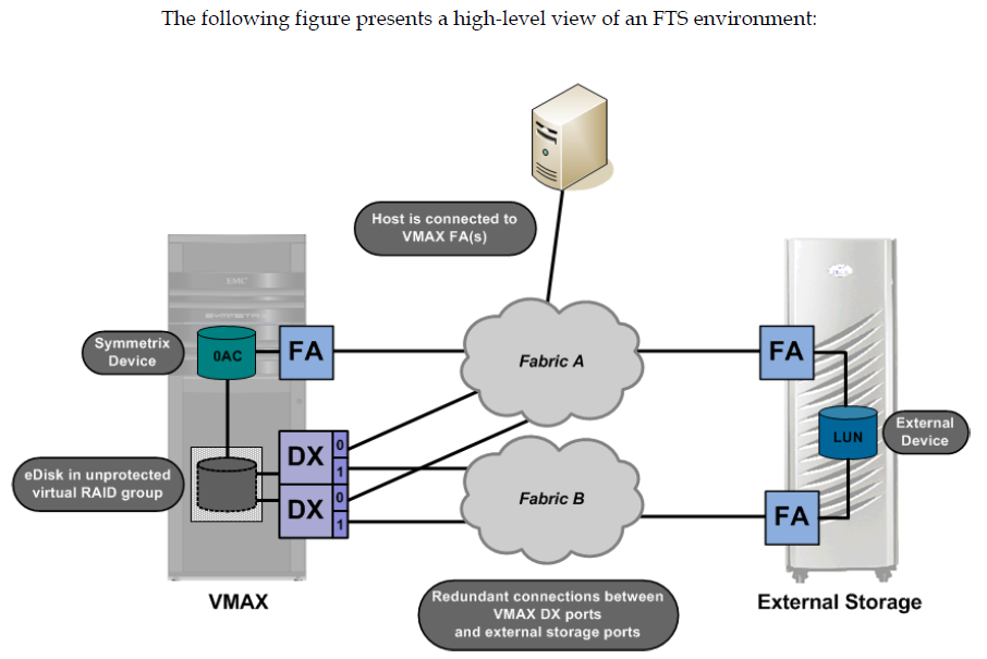 EMC Symmetrix Federated Tiered Storage (for V2) – The What